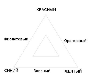 Для начала нарисуйте треугольник